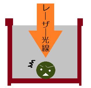 レーザー脱毛の仕組みイメージ